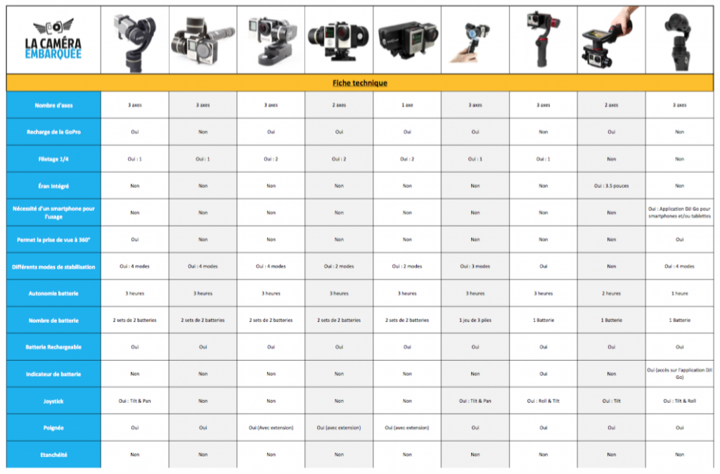 gopro comparatif stabilisateurs pour gopro la cam ra embarqu e le blog. Black Bedroom Furniture Sets. Home Design Ideas