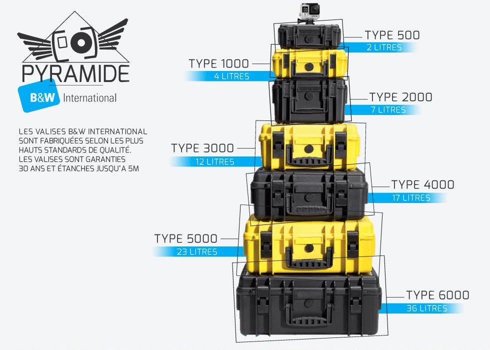 Valises et transports pour vos caméras GoPro