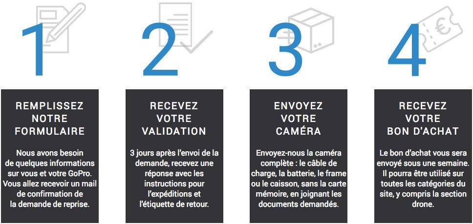 Les différentes étapes de l'opération Xchange by LCE