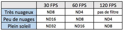 tableau comparatif filtres ND